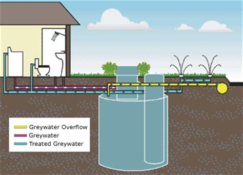 ozzi kleen greywater recycling system