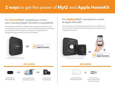 Garage Door Homekit Chamberlain Smart Hub Brings Apple Homekit Support To
