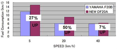 Suzuki Outboard Fuel Consumption сравнение моторов Suzuki Df20a и Yamaha F20b