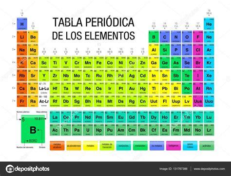 tabla periodica de los elementos tabla peri 243 dica de los