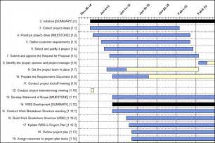 Excel project planning template excel project plan template excel