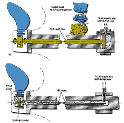 model boat variable pitch propeller the variable pitch propeller pitch variation