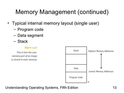 memory layout design jobs understanding operating systems 5th ed ch13