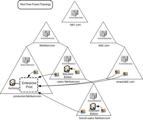 active directory structure diagram active directory forest diagram active free engine image