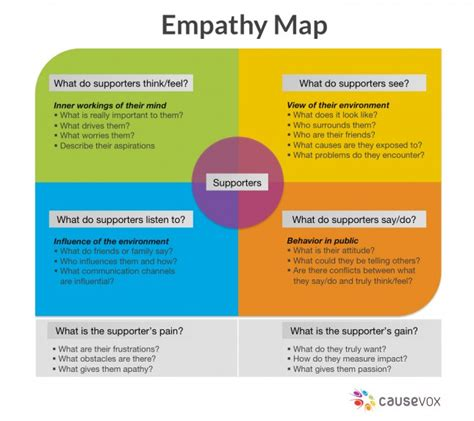 design thinking empathy empathy mapping can help nonprofits engage with their