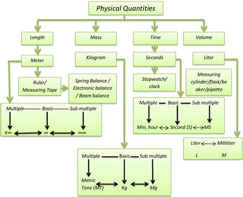 lesson plan of physical quantities and system