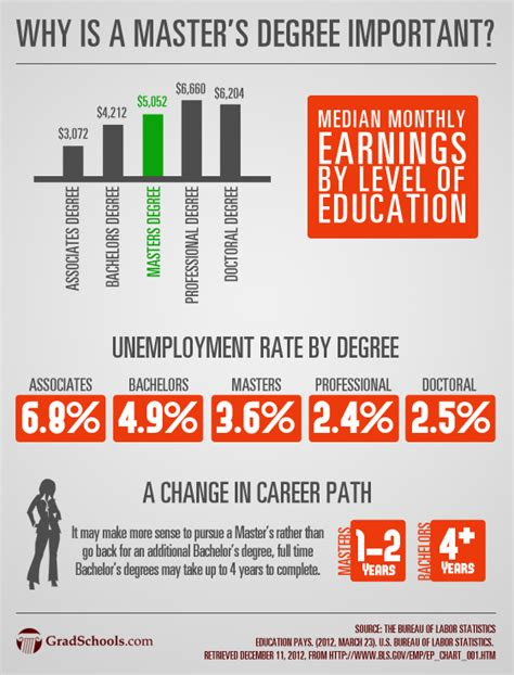 Is Mba Professional Degree Or Master Degree why is a masters degree important