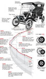 Time Magazine Electric Car Article A Brief History Of The Model T Time