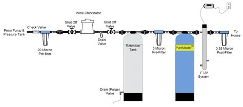 pond water treatment system for household use water