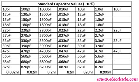standard values of resistors and capacitors standard resistor capacitor values table elecdude