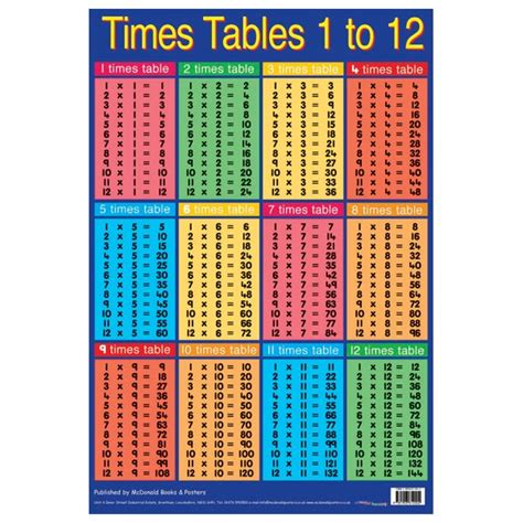 All Times Tables by All Worksheets 187 Time Table Worksheets 1 12 Printable