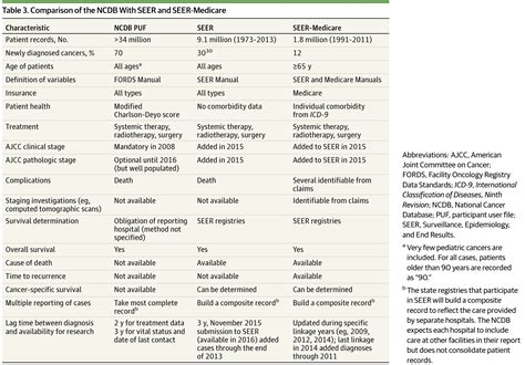 Research Letter Jama Oncology Using The National Cancer Database For Outcomes Research Oncology Jama Oncology The Jama