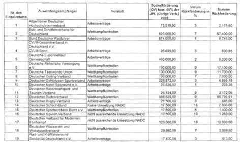 blutwerte tabelle dopingbericht 2008 die 19 s 228 umigen verb 228 nde sport