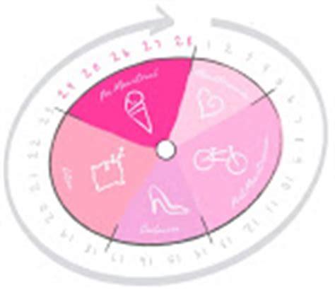 Calendario Kotex Calcular Ciclo Menstrual Kotex