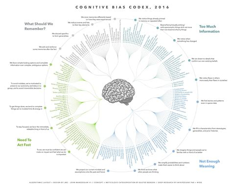 design bias meaning cognitive bias codex daily nous