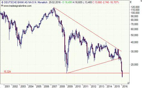 deutsche bank marktkapitalisierung deutsche bank das n 228 chste lehman brothers 52