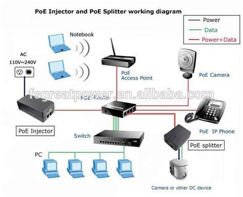 Kabel Poe Splitter Injector 5mm Poe Passive Spliter Injector Cable passive poe injector 12v 15v 18v 24v 48v 56v 100mbps fast ethernet rj45 adapter wifi ethernet