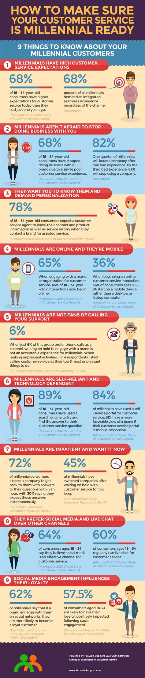 make your a service 9 things to to make your customer service millennial ready