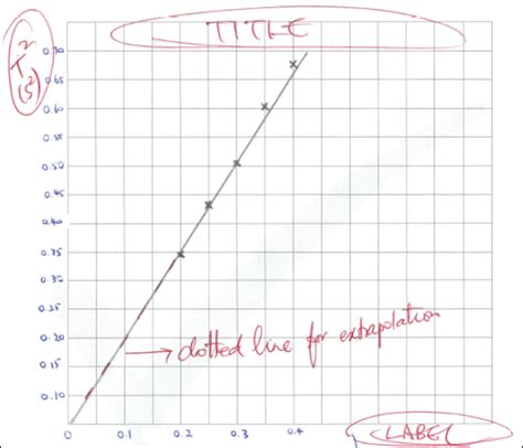 drawing graph how to draw scientific graphs correctly in physics