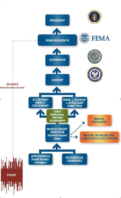 disaster recovery flowchart disaster recovery flowchart create a flowchart