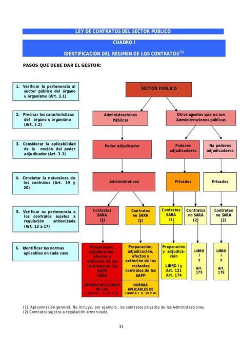 En Resumen by Cuadros Resumen Ley De Contratos Sector P 250 Blico Opos