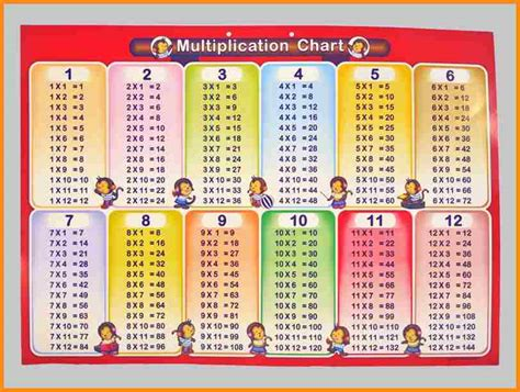 printable multiplication table 1 12 8 multiplication table 1 12 media resumed