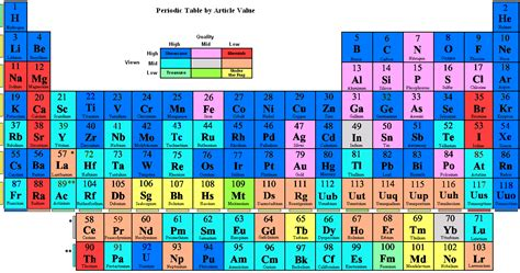Mandaliof Table file periodic table by article value png