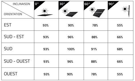 Inclinaison Panneau Solaire 4371 inclinaison panneau solaire inclinaison panneau solaire
