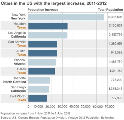 how many towns are in the us 10 reasons why so many people are moving to texas bbc news