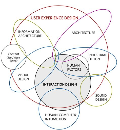 application design hci terminology what is the true defintion of a ux designer