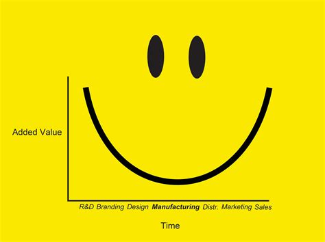 Or Smile Labour Day Smile Curve Nl Architects