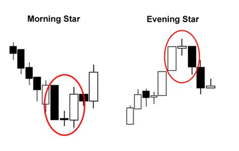candlestick pattern morning star triple candlestick patterns