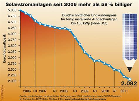 Wieviel Kostet Eine Neue Küche by Preisentwicklung Der Photovoltaik Kommt In Diskussionen