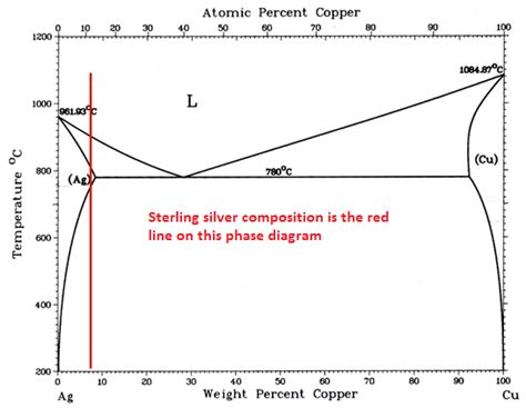 silver copper phase diagram copper silver gold part 3 elements