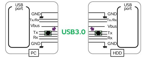 common mode choke usb 3 0 exles of measures to suppress noise in usb 3 0 cispr25 class 5 signal lines murata