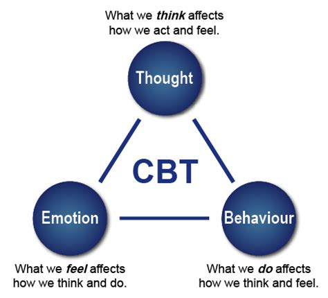 Cognitive Behavior Therapy cognitive behavioral therapy cbt resources cuny dsc
