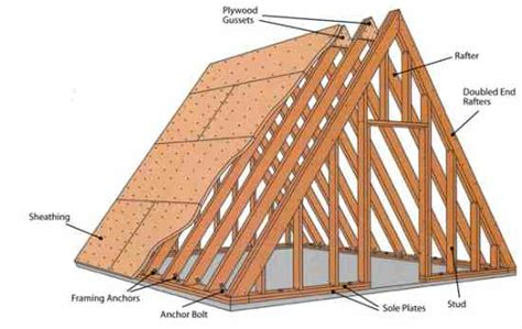 a frame building plans how to build a tiny house part 4 building the frame