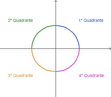 Q Q 1 231 245 es trigonom 233 tricas seno cosseno tangente cola da web