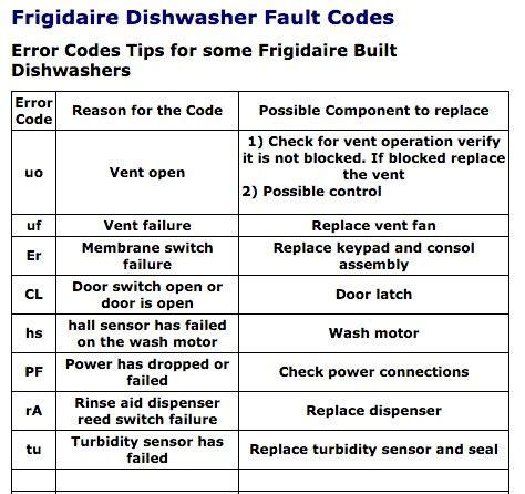 Kitchenaid Error Codes by Dishwasher Error Codes Harry S Mobile Repair Wizard
