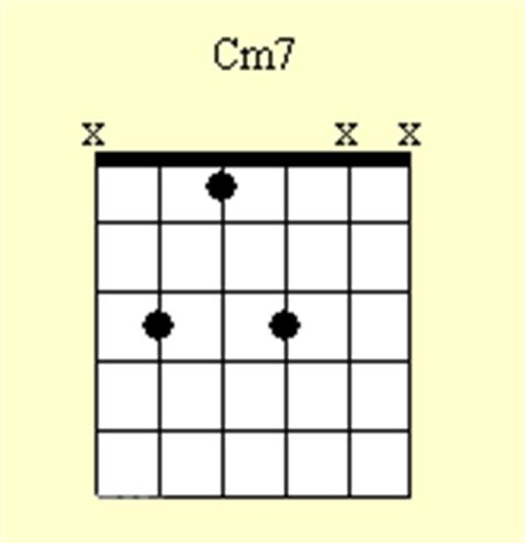 Dorable Cm Guitar Chord Picture Collection - Beginner Guitar Piano ...