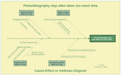 ishikawa diagram opinions on ishikawa