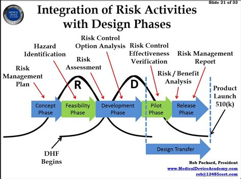 design hazard management combining product risk management with design controls