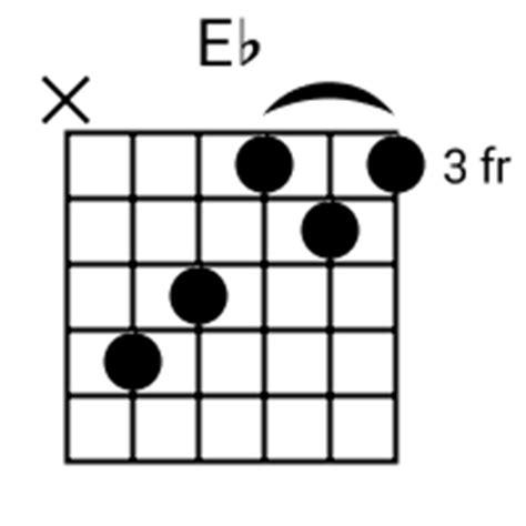 Eb Chord Guitar Finger Position