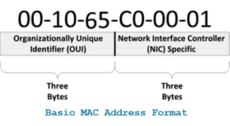 Mac Address Info Lookup Image Gallery Mac Address Format