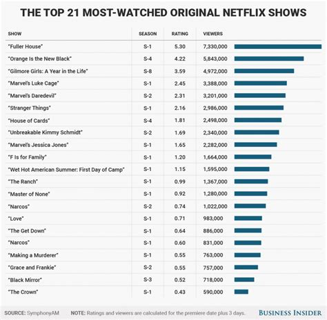 netflix uk best here are the most popular netflix original shows ranked