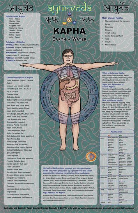 Ayurveda Kapha Detox Diet by Step 2 Learn About Kapha Dosha Dharmony Herbs