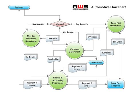 standard operating procedure flow chart template aws automotive workshop system