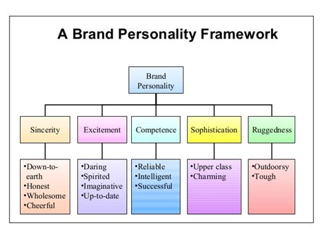 Personality and consumer behaviour