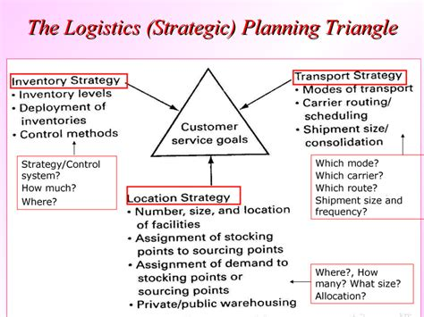 sle business plan for logistics