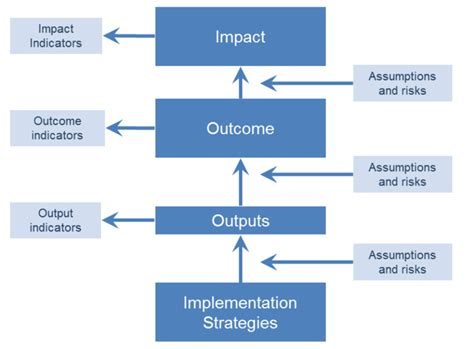 theory of change template illustrating models and theories of change